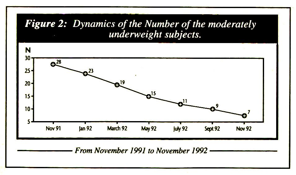 Figure 2: Dynamics of the Number of the moderately underweight subjects.