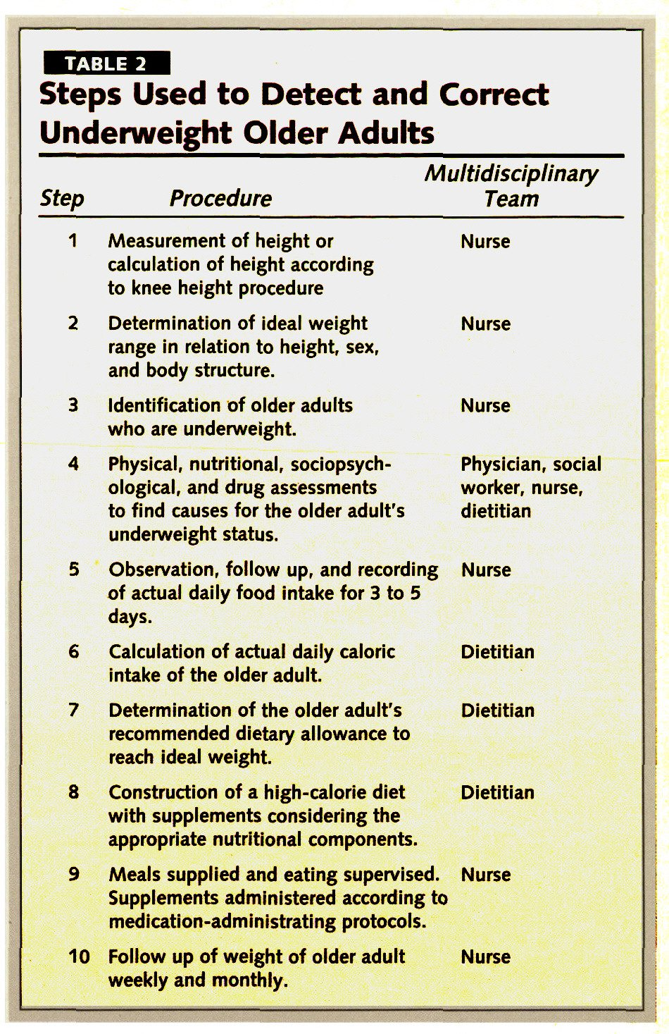 TABLE 2Steps Used to Detect and Correct Underweight Older Adults