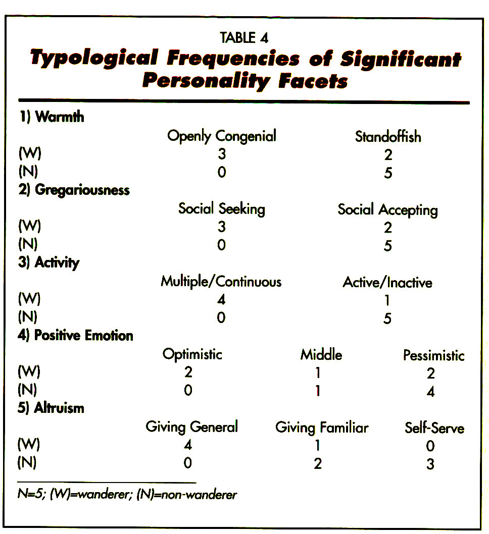 TABLE 4Typological Frequencies of Significant Personality Facets