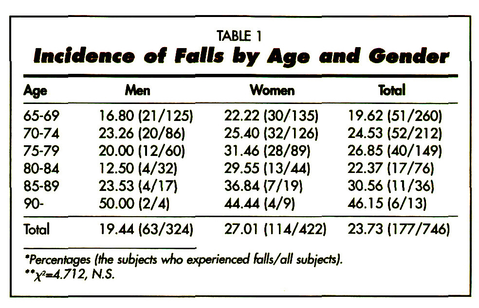 TABLE 1Incidence of Faffs by Age and Gender