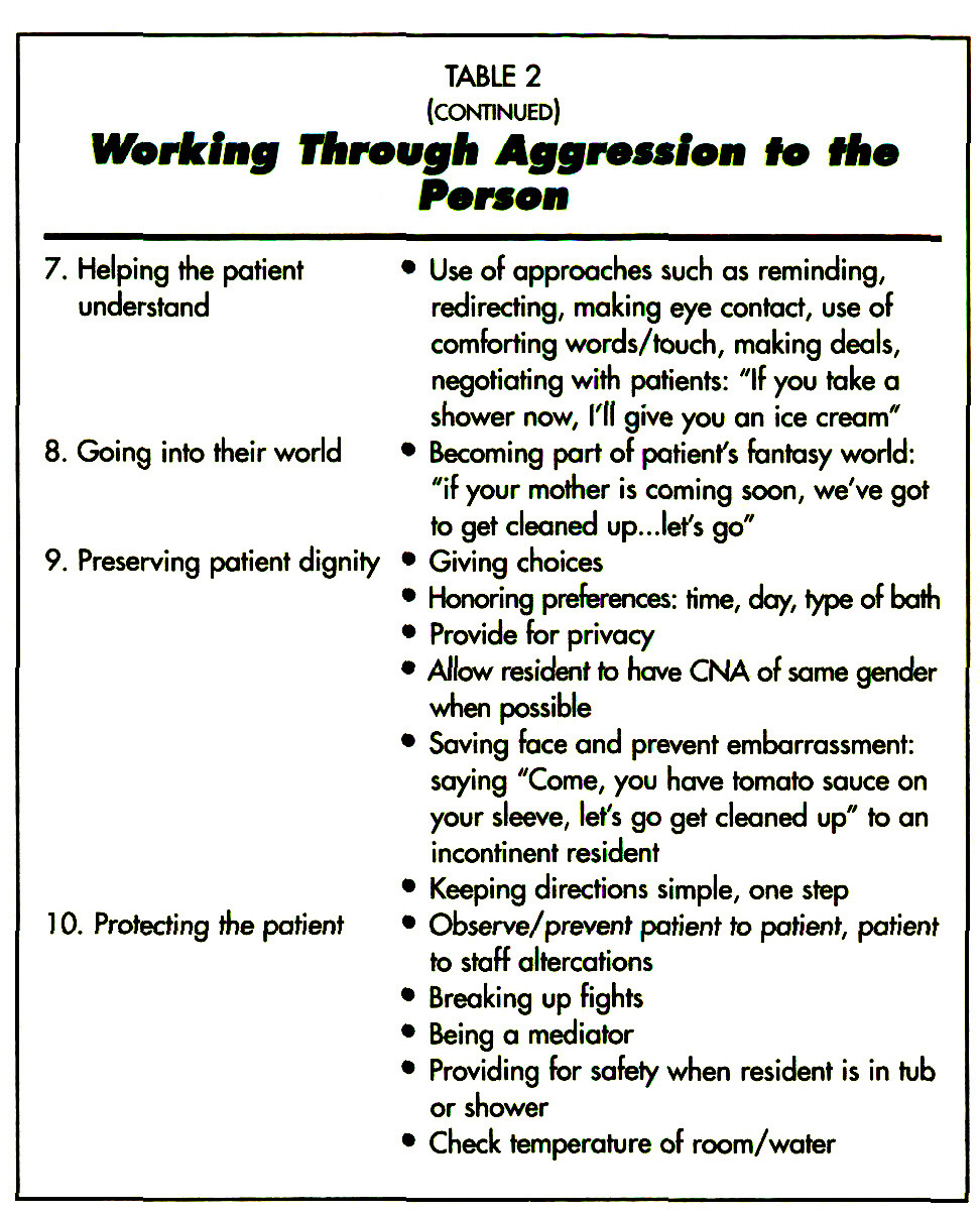 TABLE 2Working Through Aggression to the Person