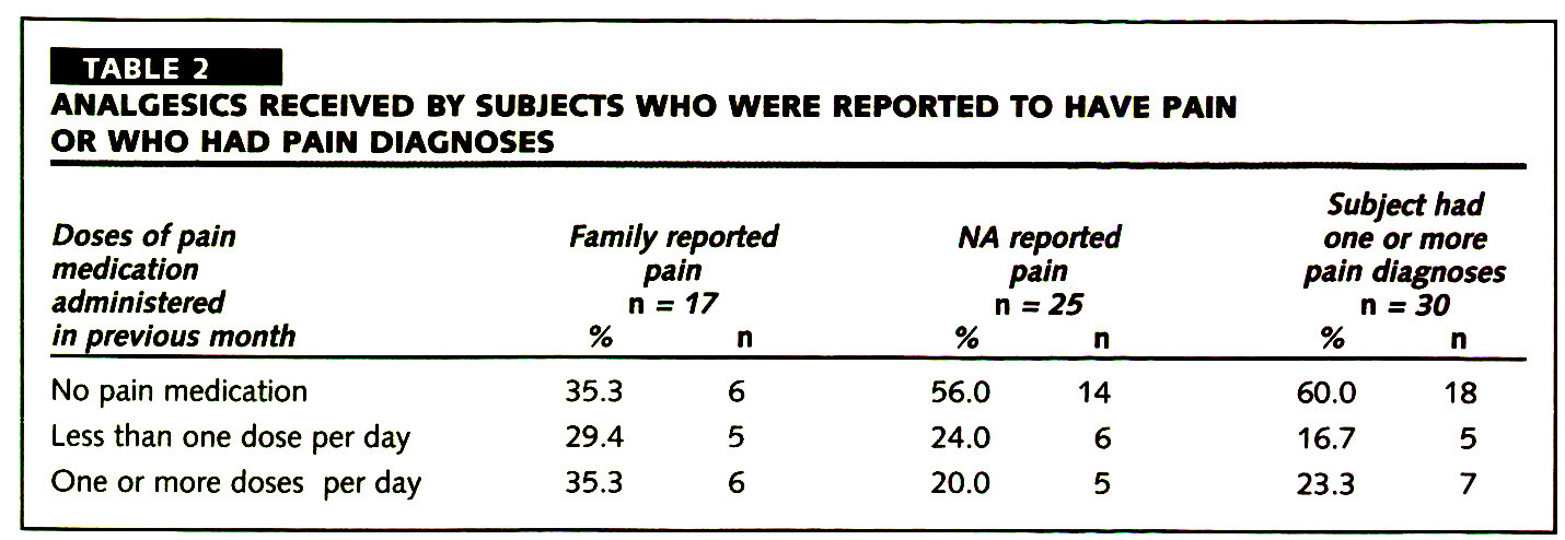 TABLE 2ANALGESICS RECEIVED BY SUBJECTS WHO WERE REPORTED TO HAVE PAIN OR WHO HAD PAIN DIAGNOSES