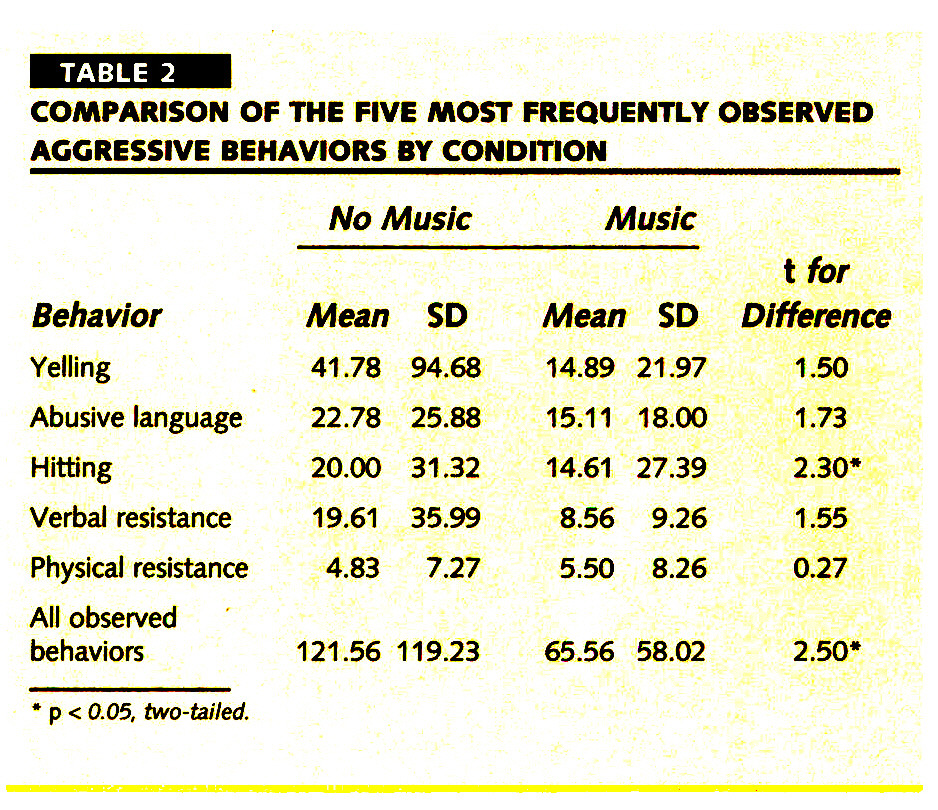 TABLE 2COMPARISON OF THE FIVE MOST FREQUENTLY OBSERVED AGGRESSIVE BEHAVIORS BY CONDITION