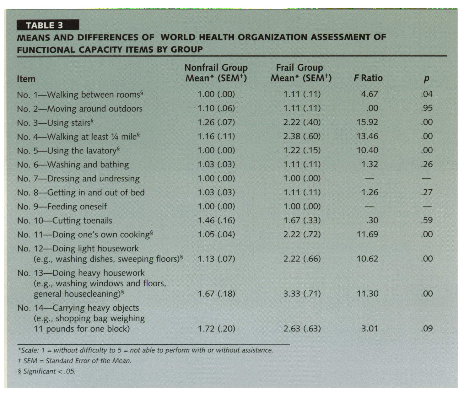 TABLE 3MEANS AND DIFFERENCES OF WORLD HEALTH ORGANIZATION ASSESSMENT OF FUNCTIONAL CAPACITY ITEMS BY GROUP