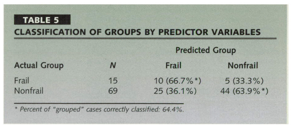 TABLE 5CLASSIFICATION OF GROUPS BY PREDICTOR VARIABLES