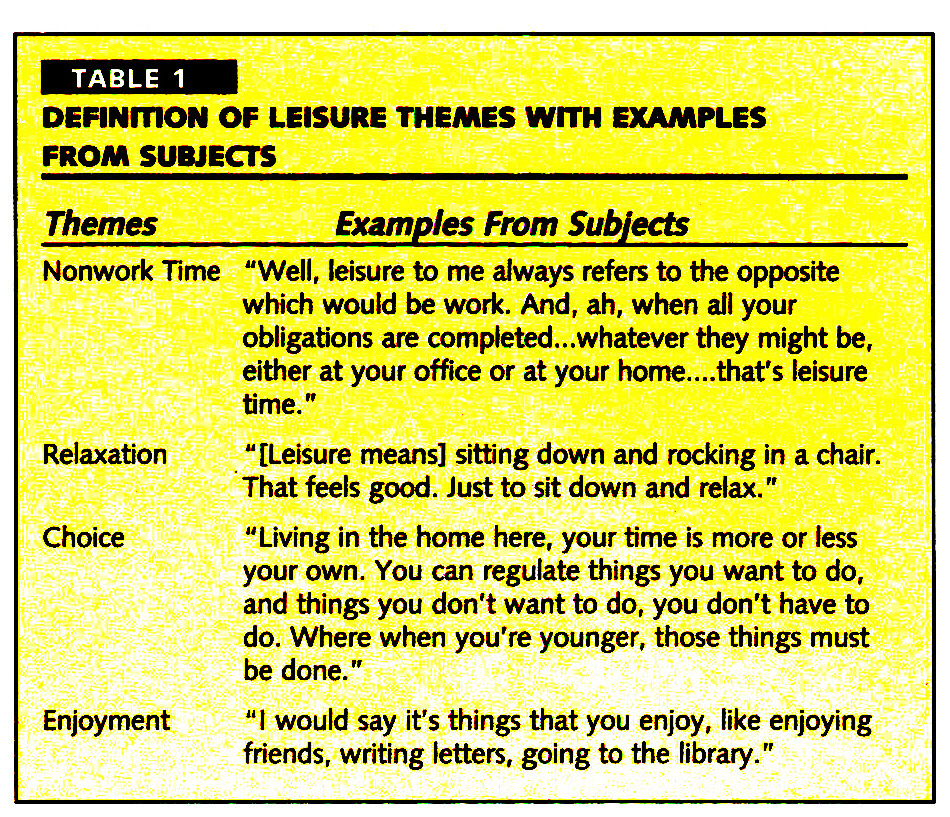 TABLE 1DEFINITION OF LEISURE THEMES WITH EXAMPLES FROM SUBJECTS