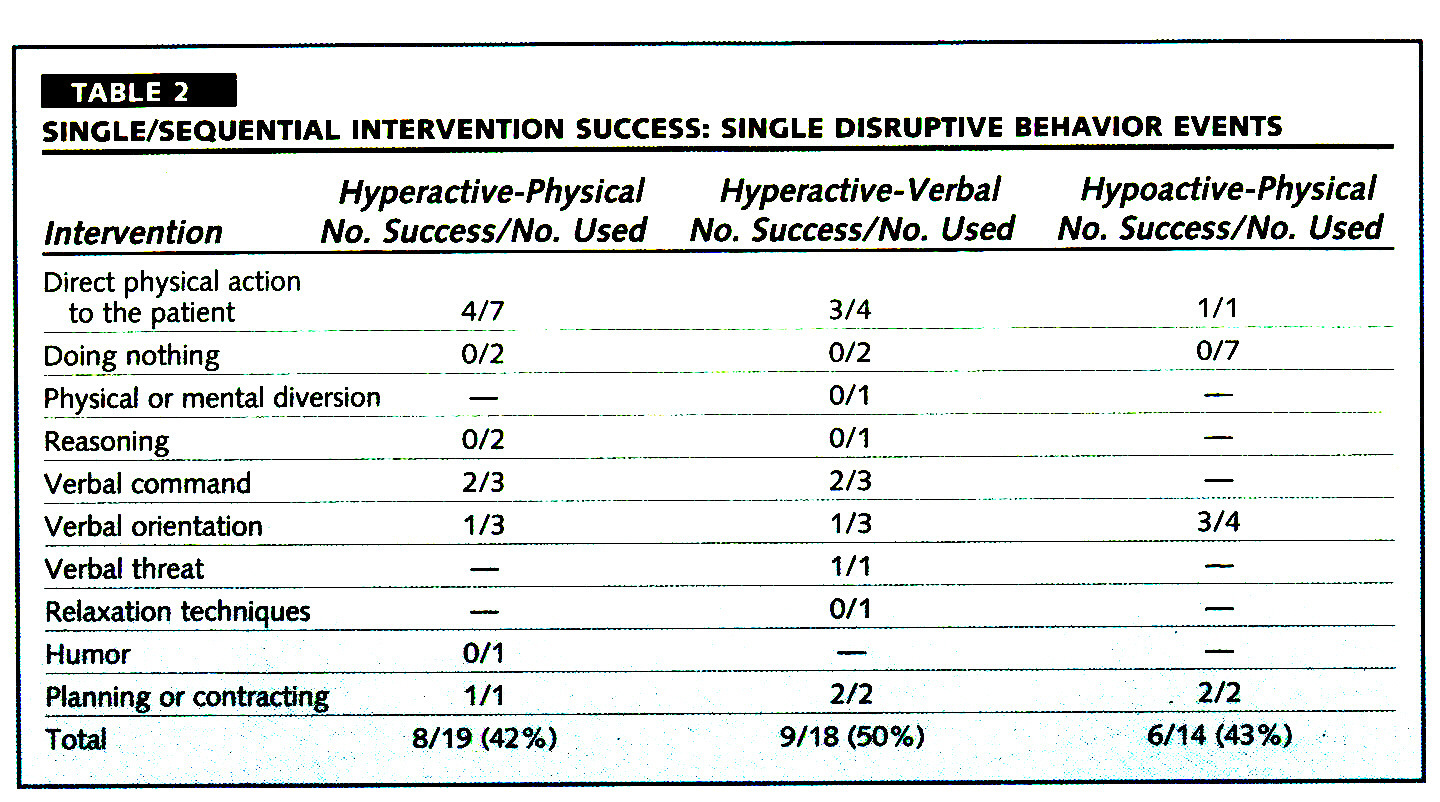 TABLE 2SINGLE/SEQUENTIAL INTERVENTION SUCCESS: SINGLE DISRUPTIVE BEHAVIOR EVENTS