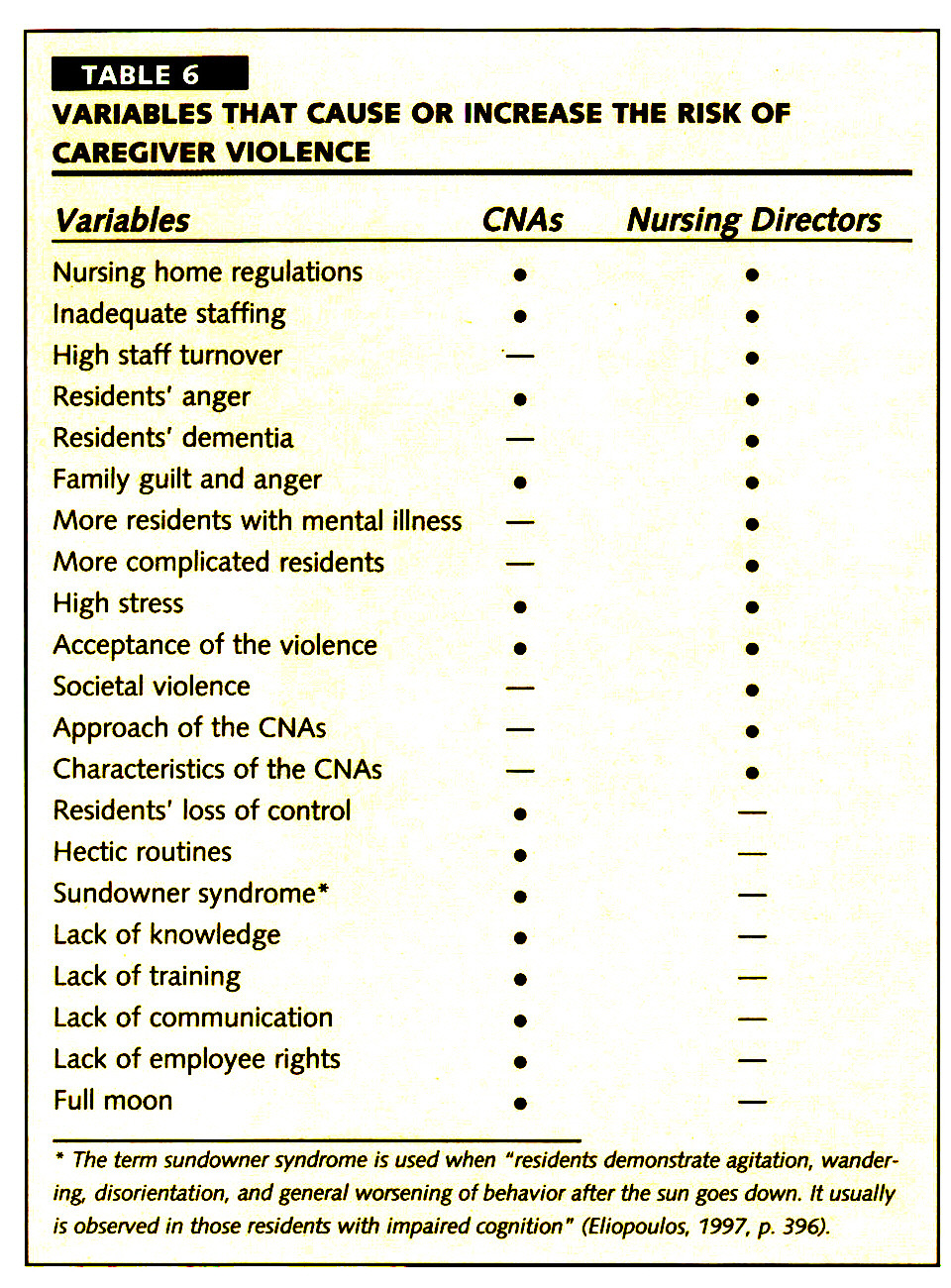 TABLE 6VARIABLES THAT CAUSE OR INCREASE THE RISK OF CAREGIVER VIOLENCE