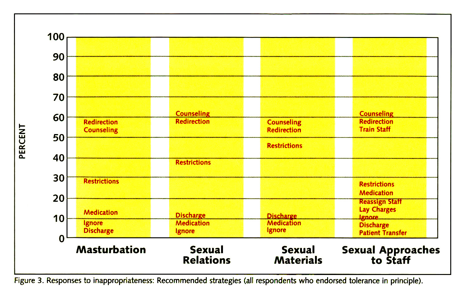 Figure 3. Responses to inappropriateness: Recommended strategies (all respondents who endorsed tolerance in principle).