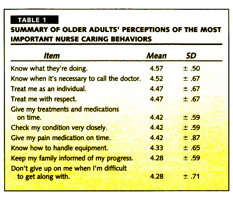TABLE 1SUMMARY OF OLDER ADULTS' PERCEPTIONS OF THE MOST IMPORTANT NURSE CARING BEHAVIORS