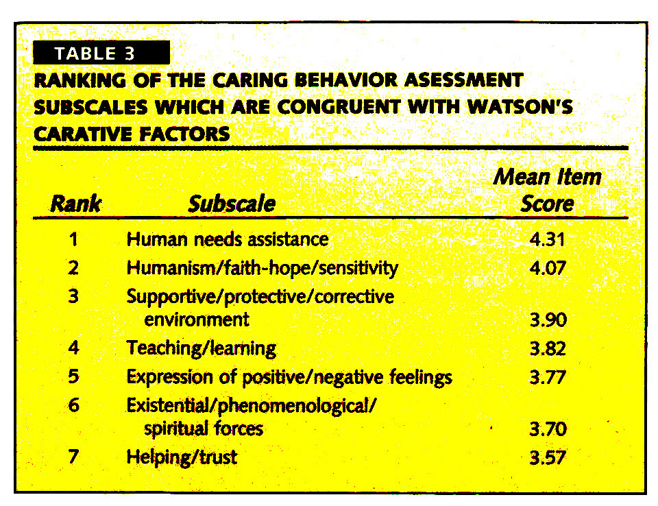TABLE 3RANKING OF THE CARING BEHAVIOR ASESSMENT SUBSCALES WHICH ARE CONGRUENT WITH WATSON'S CARATTVE FACTORS