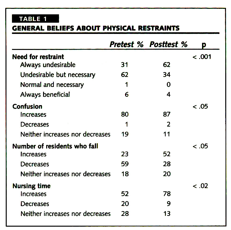 TABLE 1GENERAL BELIEFS ABOUT PHYSICAL RESTRAINTS