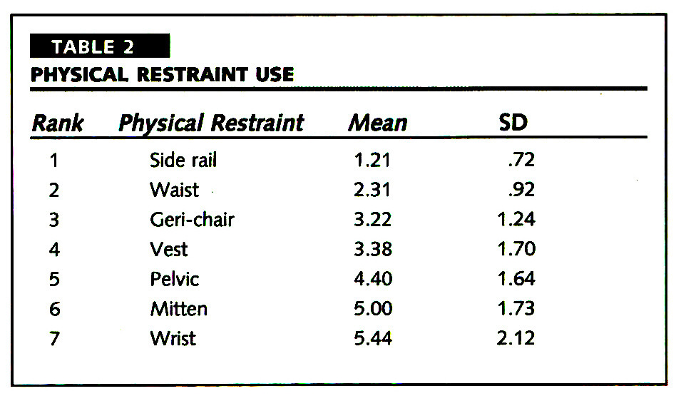 TABLE 2PHYSICAL RESTRAINT USE