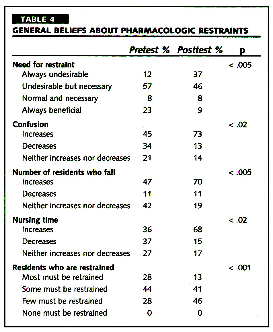 TABLE 4GENERAL BELIEFS ABOUT PHARMACOLOGIC RESTRAINTS