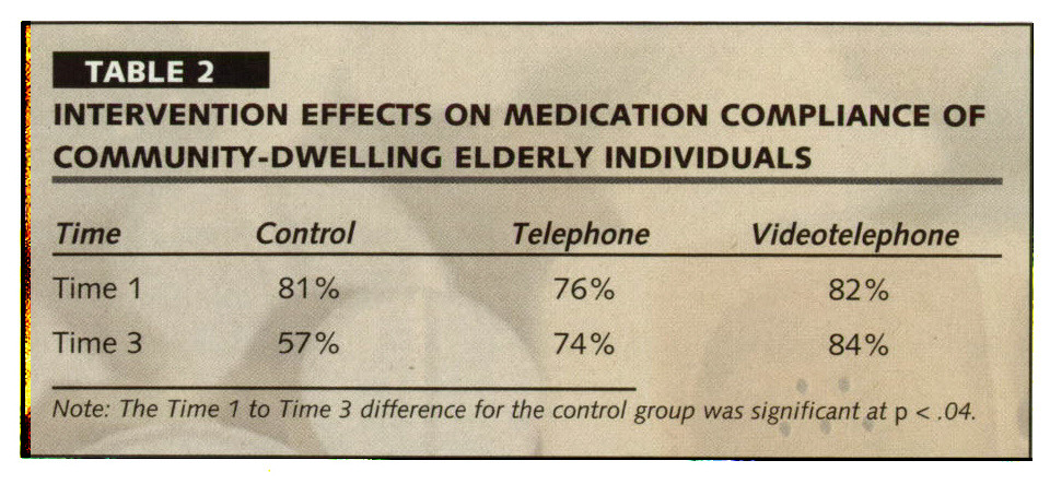 TABLE 2INTERVENTION EFFECTS ON MEDICATION COMPLIANCE OF COMMUNITY-DWELLING ELDERLY INDIVIDUALS