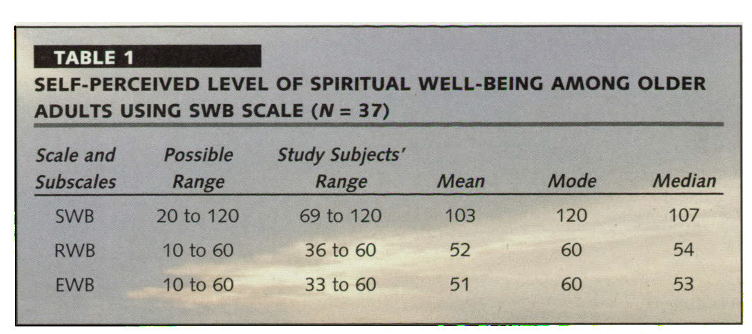 TABLE 1SELF-PERCEIVED LEVEL OF SPIRITUAL WELL-BEING AMONG OLDER ADULTS USING SWB SCALE (N = 37)