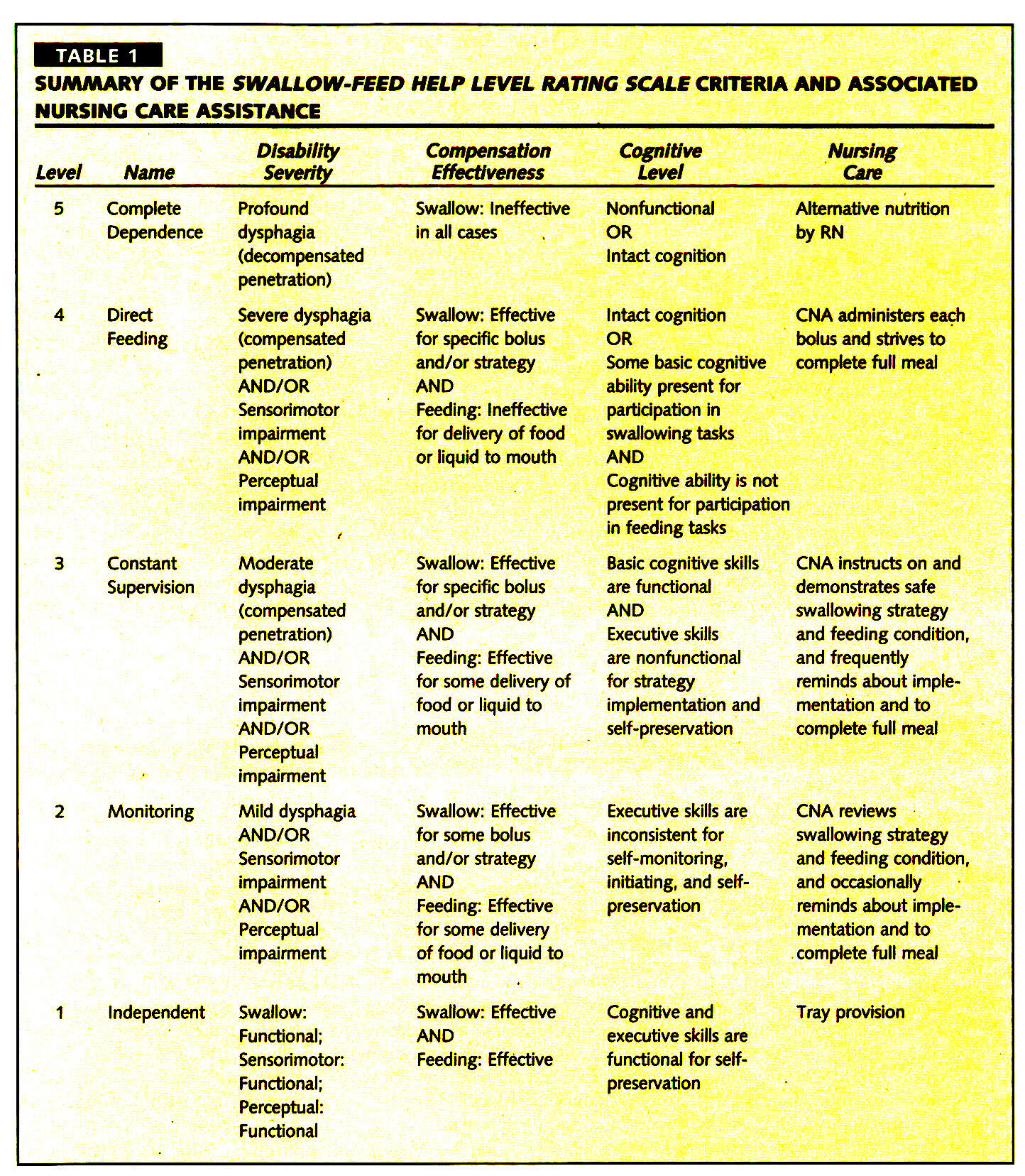 TABLE 1SUMMARY OF THE SWALLOW-FEED HELP LEVEL RATING SCALE CRITERIA AND ASSOCIATED NURSING CARE ASSISTANCE