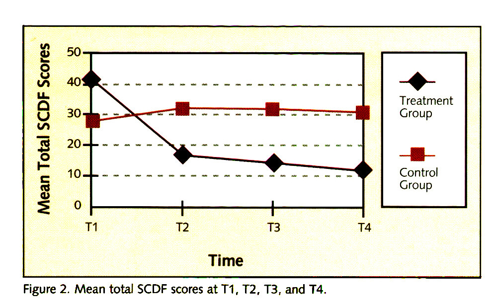 Figure 2. Mean total SCDF scores at T1, T2, T3, and T4.
