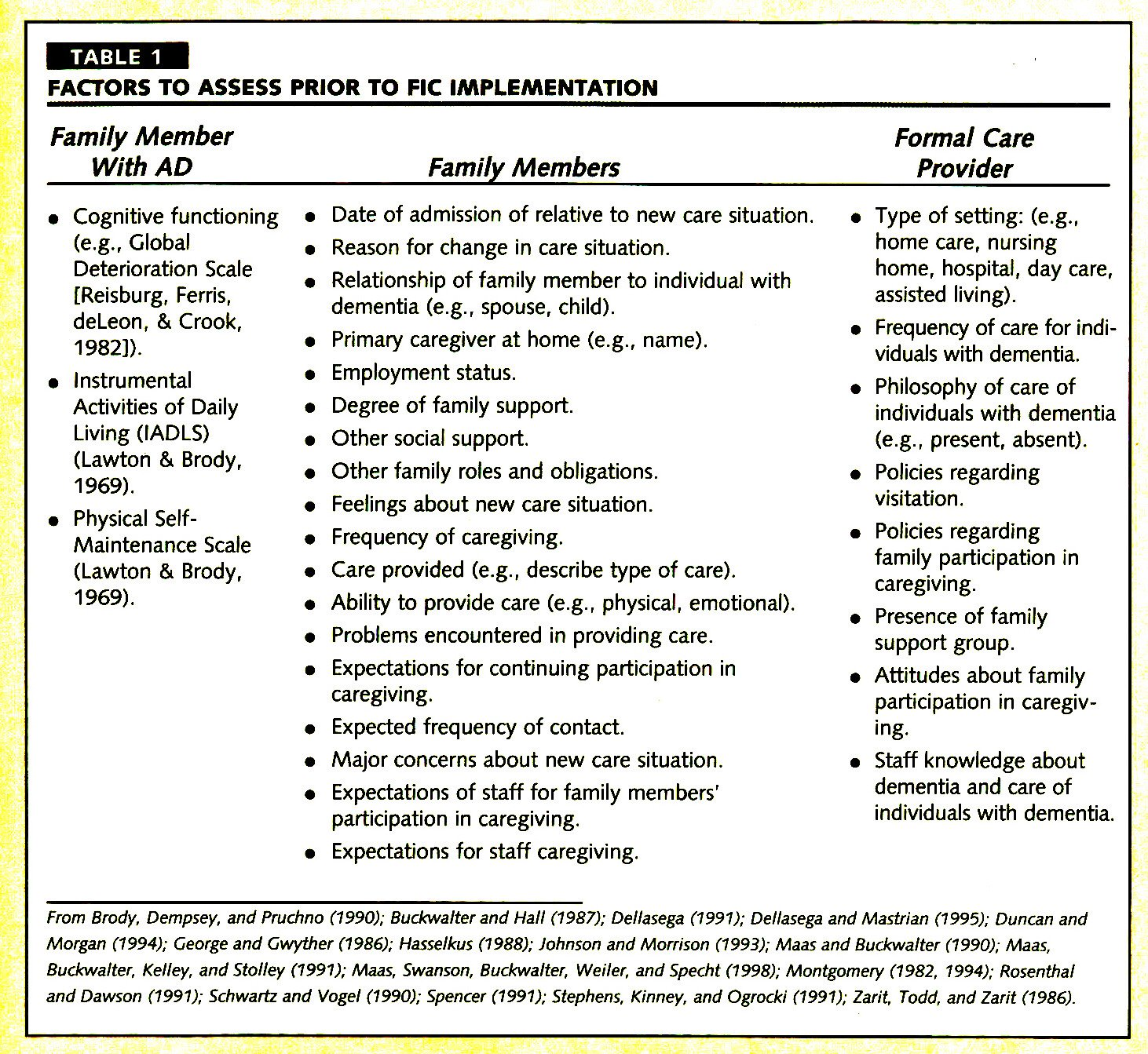 TABLE 1FACTORS TO ASSESS PRIOR TO FIC IMPLEMENTATION