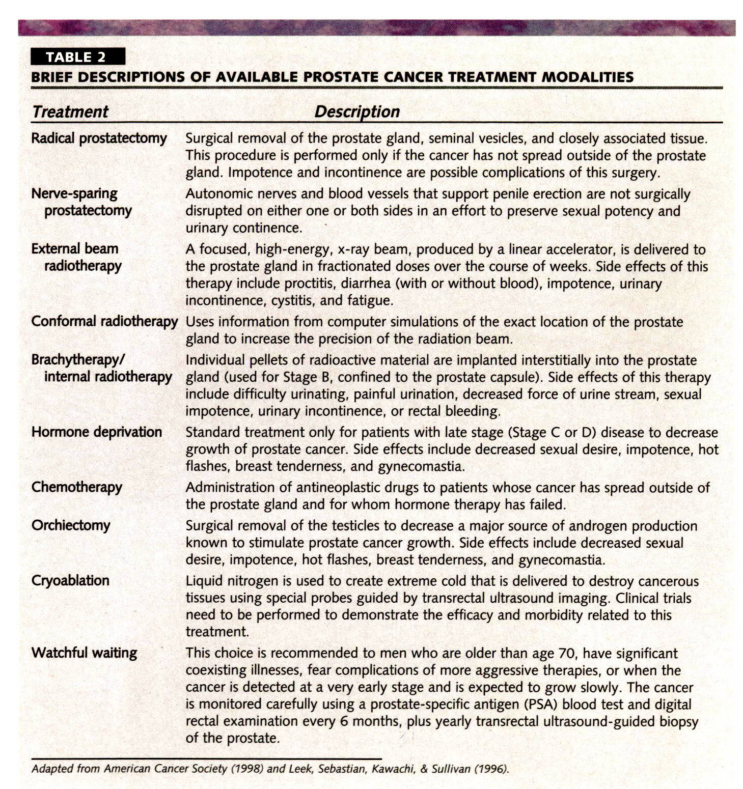TABLE 2BRIEF DESCRIPTIONS OF AVAILABLE PROSTATE CANCER TREATMENT MODALITIES