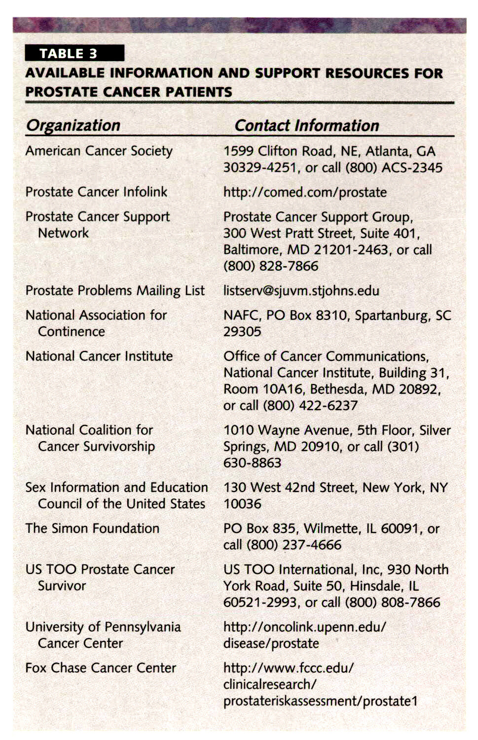 TABLE 3AVAILABLE INFORMATION AND SUPPORT RESOURCES FOR PROSTATE CANCER PATIENTS