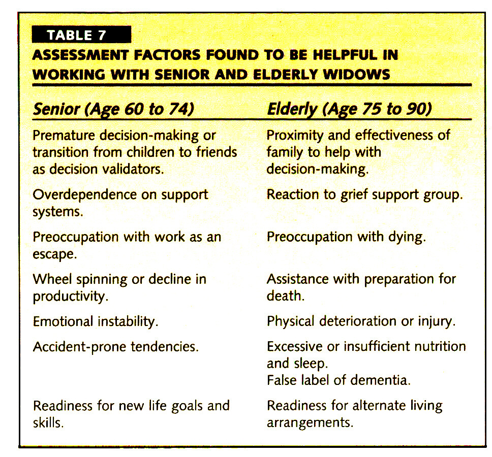 TABLE 7ASSESSMENT FACTORS FOUND TO BE HELPFUL IN WORKING WITH SENIOR AND ELDERLY WIDOWS