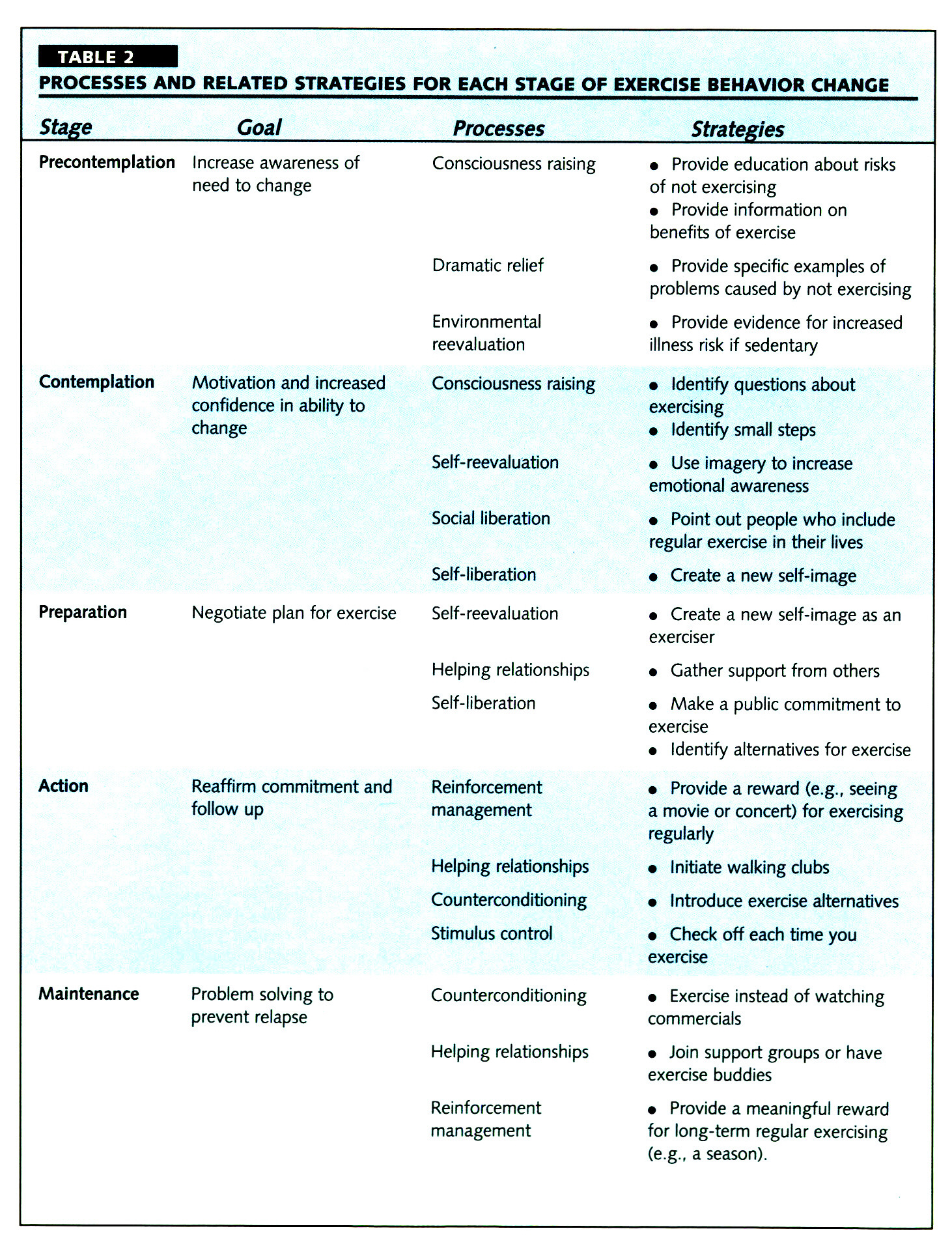 TABLE 2PROCESSES AND RELATED STRATEGIES FOR EACH STAGE OF EXERCISE BEHAVIOR CHANGE