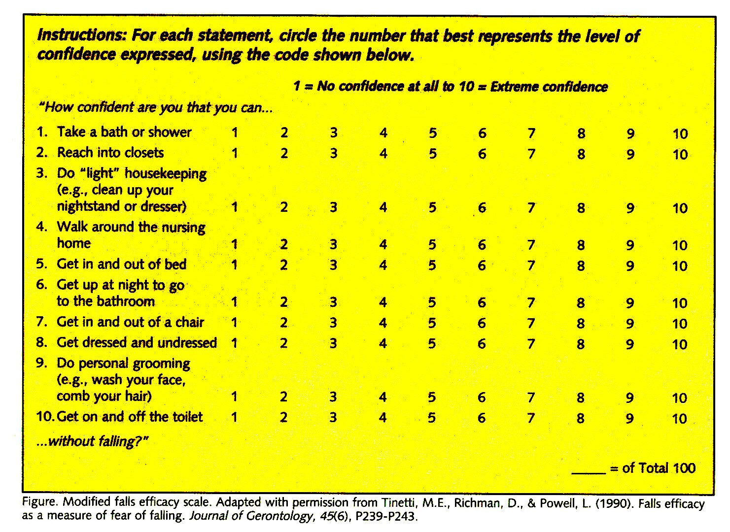 Figure. Modified falls efficacy scale. Adapted with permission from Tinetti, M.E., Richman, D., & Powell, L. (1990). Falls efficacy as a measure of fear of falling. Journal of Gerontology, 45(6), P239-P243.