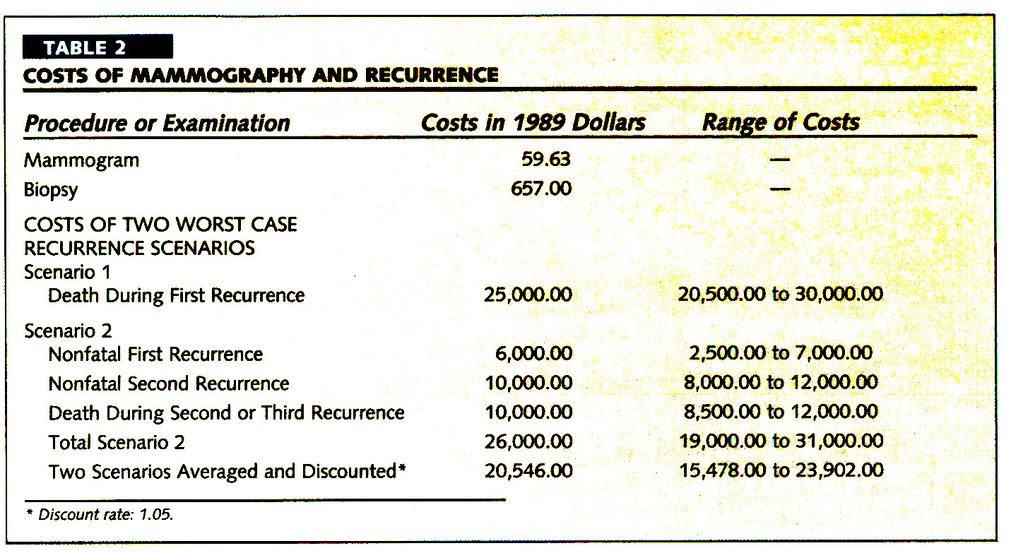 TABLE 2COSTS OF /MAMMOGRAPHY AND RECURRENCE