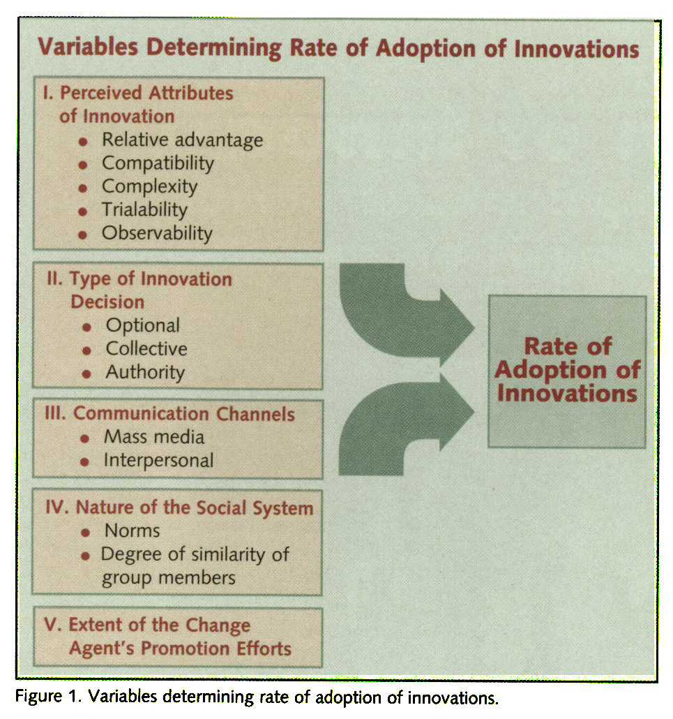 Figure 1 . Variables determining rate of adoption of innovations.