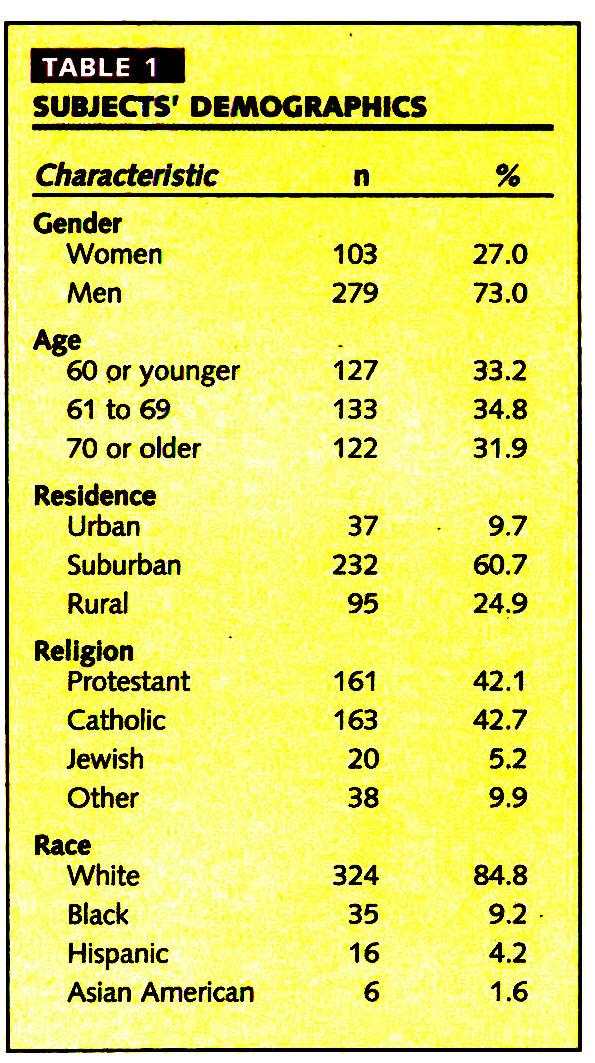 TABLE 1SUBJECTS' DEMOGRAPHICS