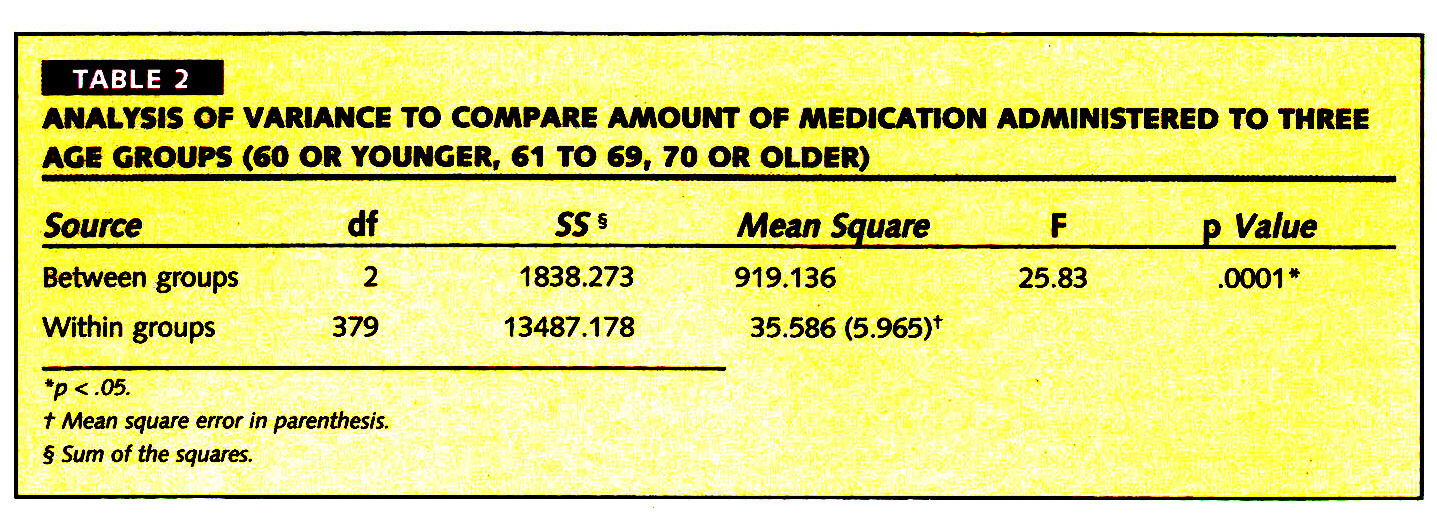 TABLE 2ANALYSIS OF VARIANCE TO COMPARE AMOUNT OF MEDICATION ADMINISTERED TO THREE AGE GROUPS (60 OR YOUNGER, 61 TO 69, 70 OR OLDER)