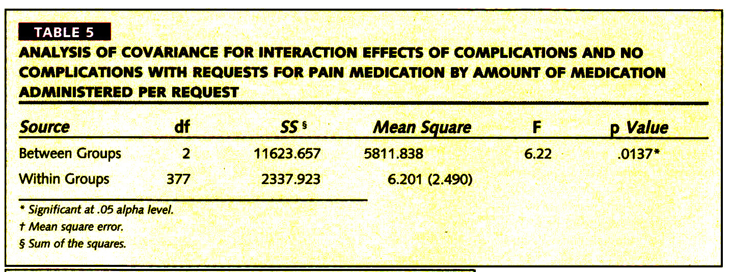 TABLE 5ANALYSIS OF COVARIANCE FOR INTERACTION EFFECTS OF COMPLICATIONS AND NO COMPLICATIONS WITH REQUESTS FOR PAIN MEDICATION BY AMOUNT OF MEDICATION ADMINISTERED PER REQUEST