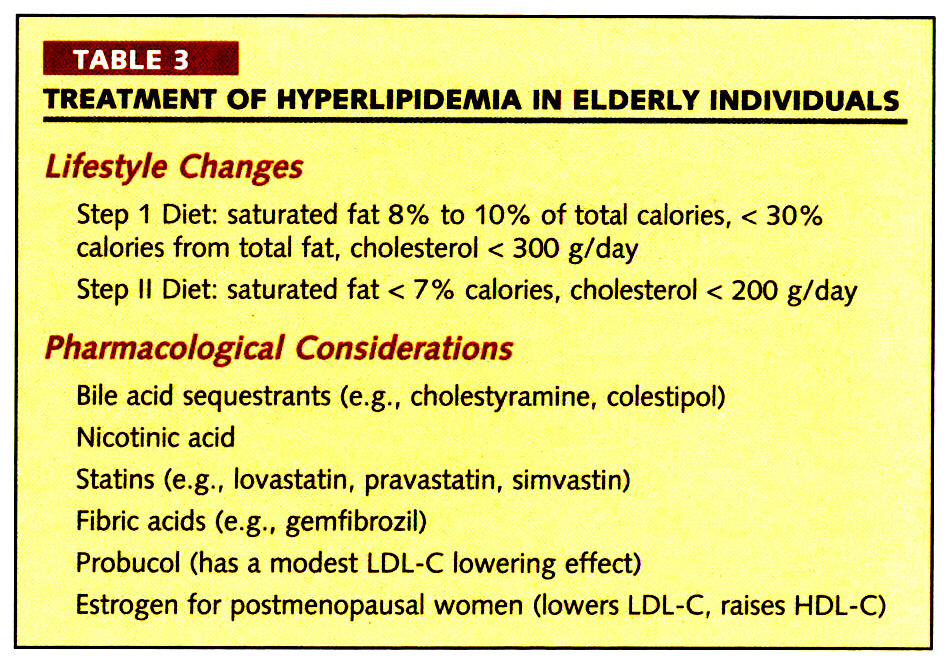 TABLE 3TREATMENT OF HYPERLIPEMIA IN ELDERLY INDIVIDUALS