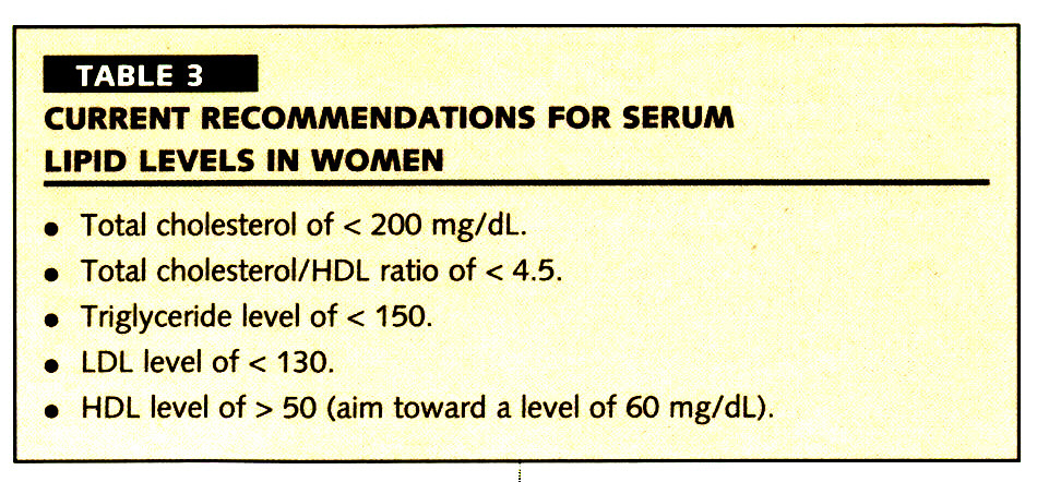 TABLE 3CURRENT RECOMMENDATIONS FOR SERUM LIPID LEVELS IN WOMEN