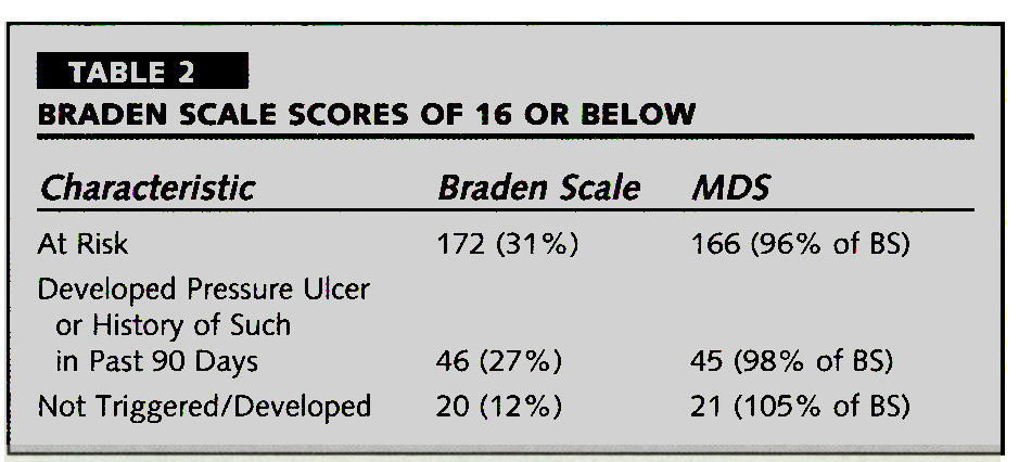 TABLE 2BRADEN SCALE SCORES OF 16 OR BELOW