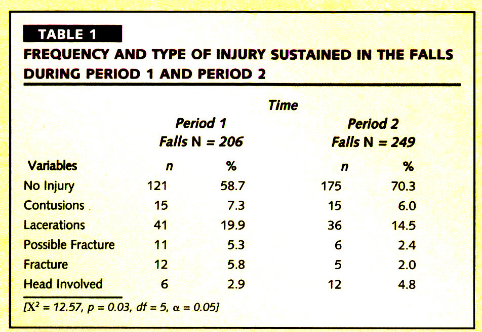 TABLE 1FREQUENCY AND TYPE OF INJURY SUSTAINED IN THE FALLS DURING PERIOD 1 AND PERIOD 2
