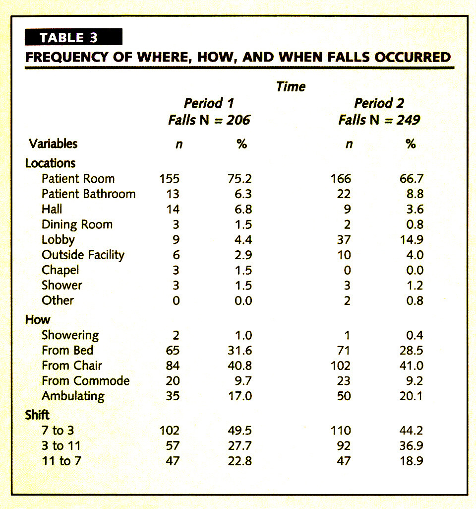 TABLE 3FREQUENCY OF WHERE, HOW, AND WHEN FALLS OCCURRED