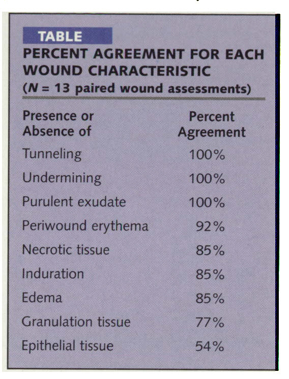 TABLEPERCENT AGREEMENT FOR EACH WOUND CHARACTERISTIC