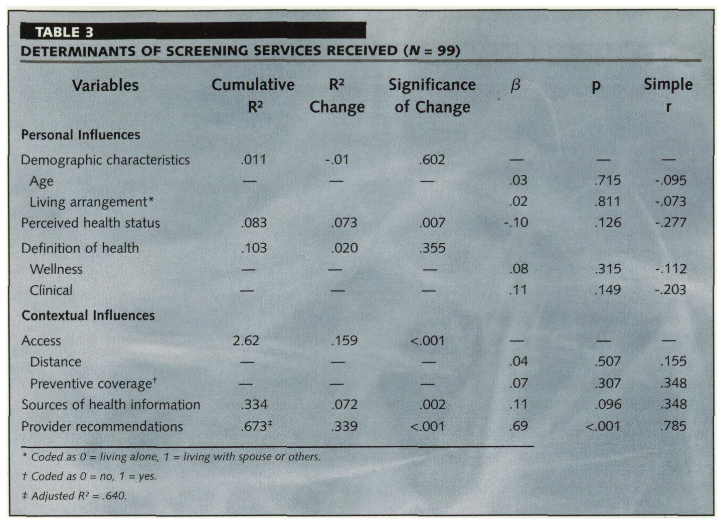 TABLE 3DETERMINANTS OF SCREENING SERVICES RECEIVED (N = 99)