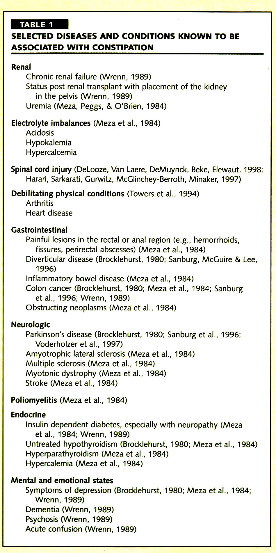 TABLE 1SELECTED DISEASES AND CONDITIONS KNOWN TO BE ASSOCIATED WITH CONSTIPATION