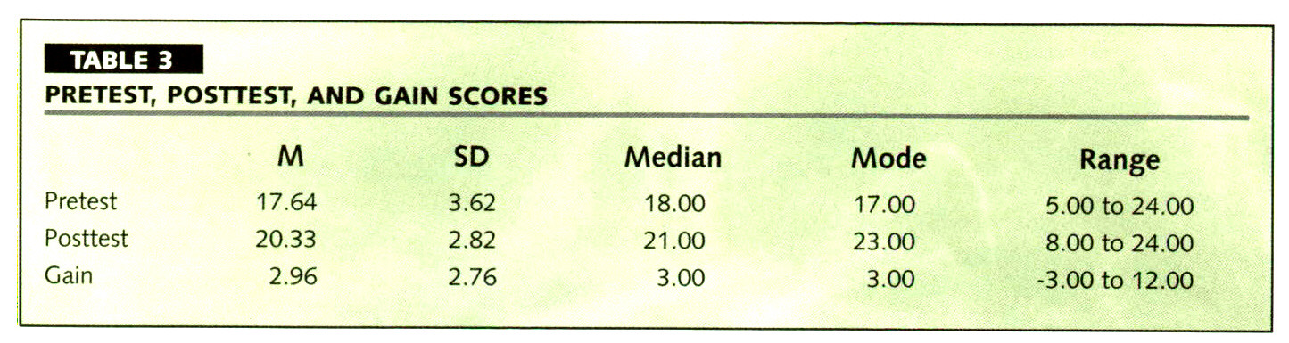 TABLE 3PRETEST, POSTTEST, AND GAIN SCORES