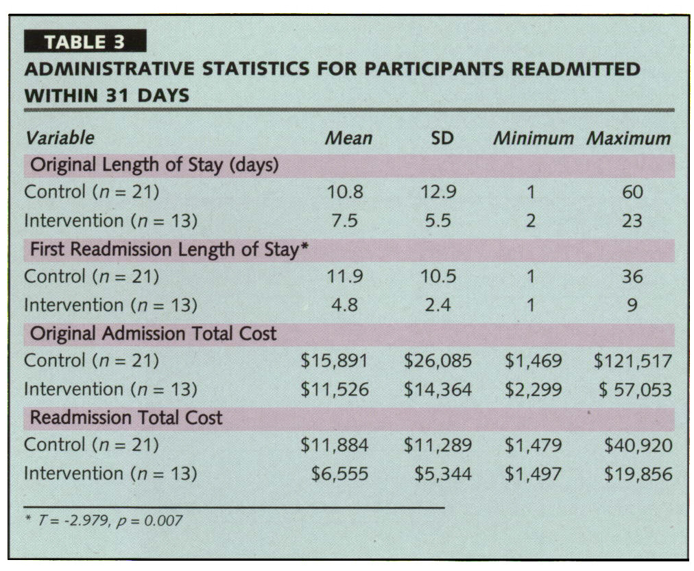 TABLE 3ADMINISTRATIVE STATISTICS FOR PARTICIPANTS READMITTED WITHIN 31 DAYS
