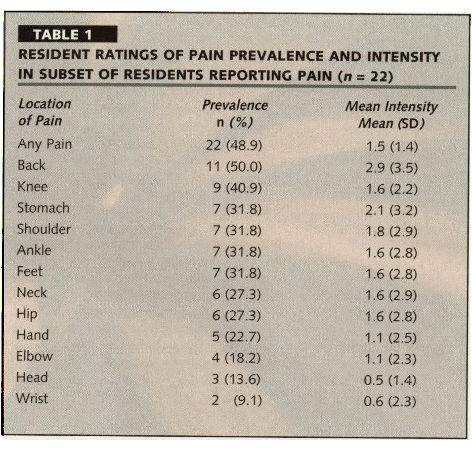 TABLE 1RESIDENT RATINGS OF PAIN PREVALENCE AND INTENSITY IN SUBSET OF RESIDENTS REPORTING PAIN (n = 22)