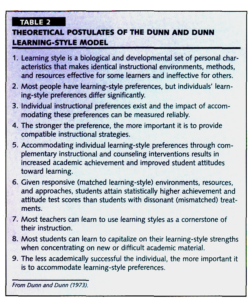 TABLE 2THEORETICAL POSTULATES OF THE DUNN AND DUNN LEARNING-STYLE MODEL