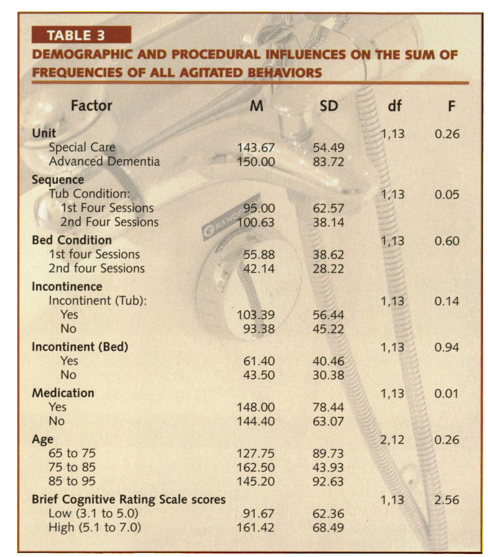 TABLE 3DEMOGRAPHIC AND PROCEDURAL INFLUENCES ON THE SUM OF FREQUENCIES OF ALL AGITATED BEHAVIORS