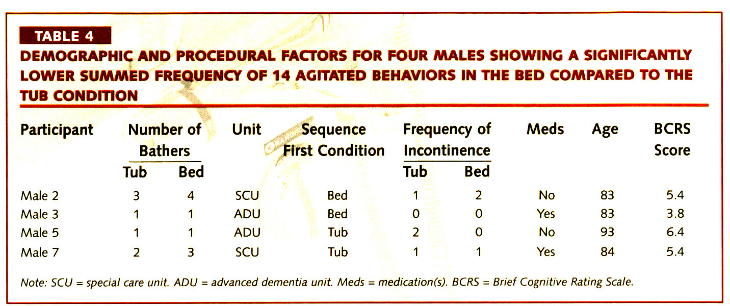 TABLE 4DEMOGRAPHIC AND PROCEDURAL FACTORS FOR FOUR MALES SHOWING A SIGNIFICANTLY LOWER SUMMED FREQUENCY OF 14 AGITATED BEHAVIORS IN THE BED COMPARED TO THE TUB CONDITION