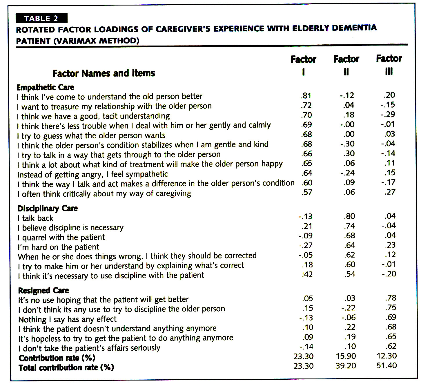 TABLE 2ROTATED FACTOR LOADINGS OF CAREGIVER'S EXPERIENCE WITH ELDERLY DEMENTIA PATIENT (VARIMAX METHOD)