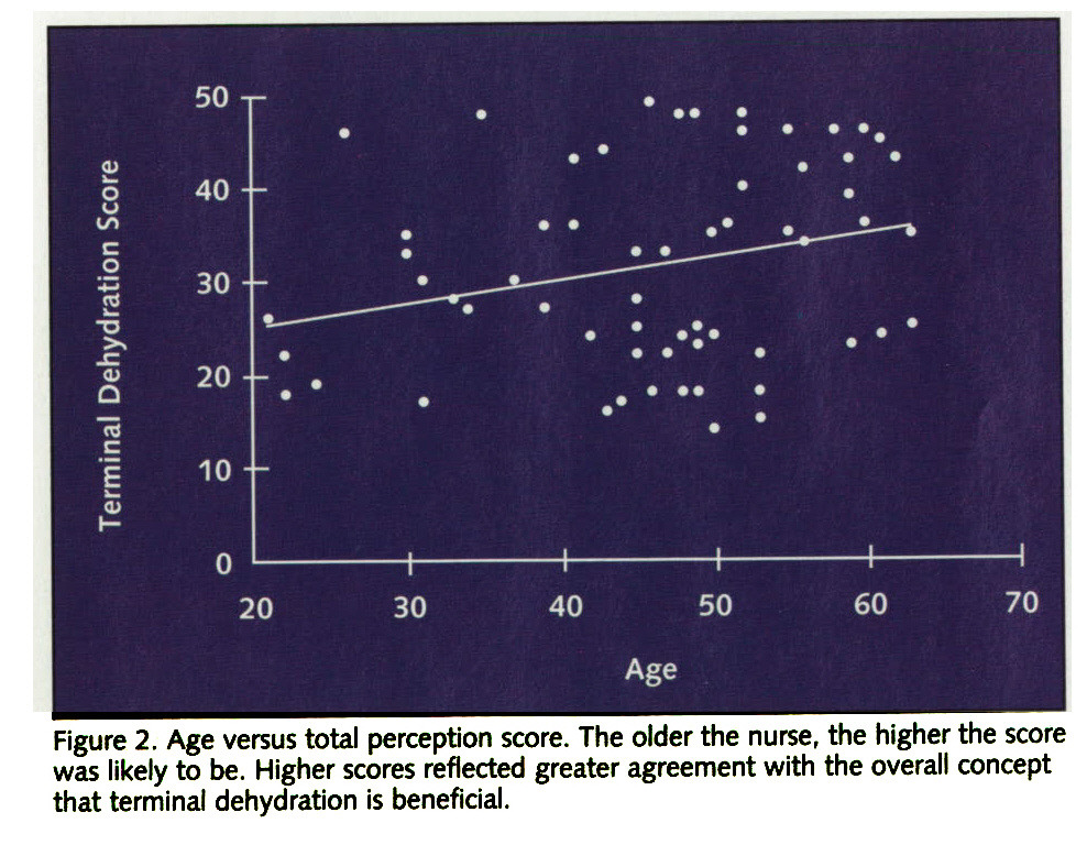 Figure 2. Age versus total perception score. The older the nurse, the higher the score was likely to be. Higher scores reflected greater agreement with the overall concept that terminal dehydration is beneficial.
