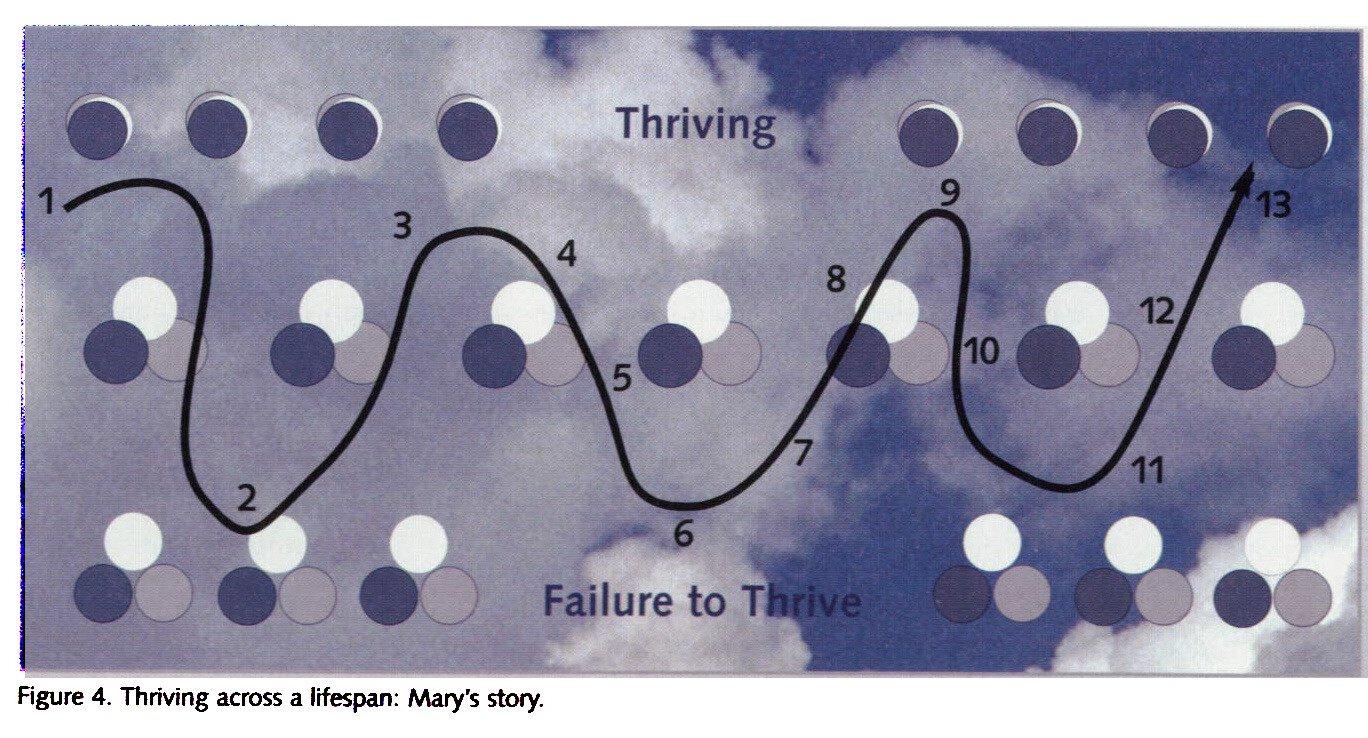 Figure 4. Thriving across a lrfespan: Mary's story.